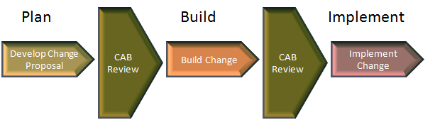 ITIL Change Management Flow