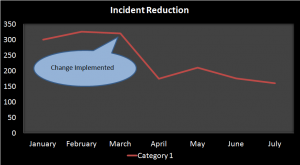 Incident Management; Incident Reduction