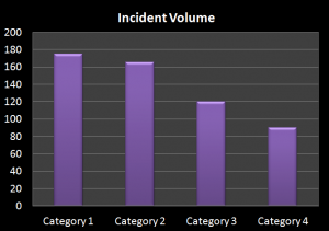 Incident Management Analysis; Top Call Categories