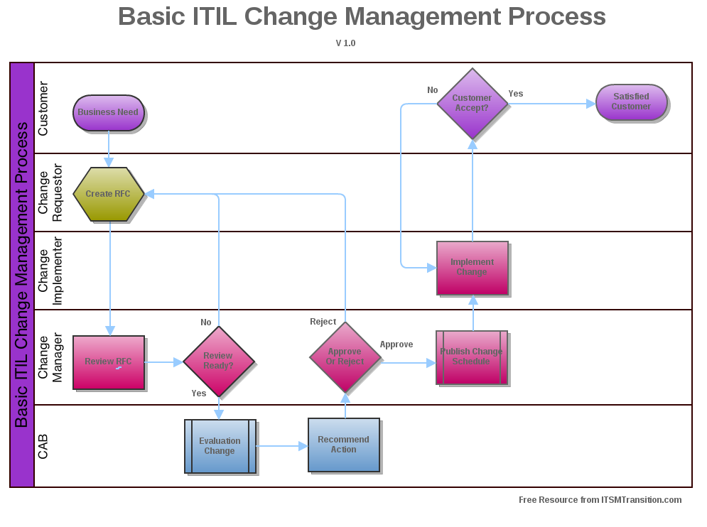 Available downloads itsmtransition for It change management process template